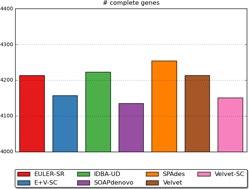 Complete genes plot